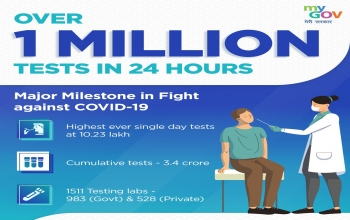 India crosses a crucial milestone in the fight against COVID-19: Tests more than 10 lakh people in a day
